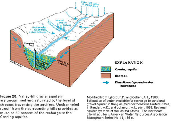 Cross Section Of The Corning Valley Fill Aquifer
